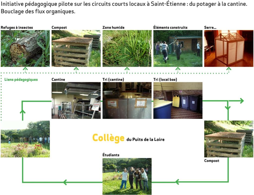 Projet environnement 1